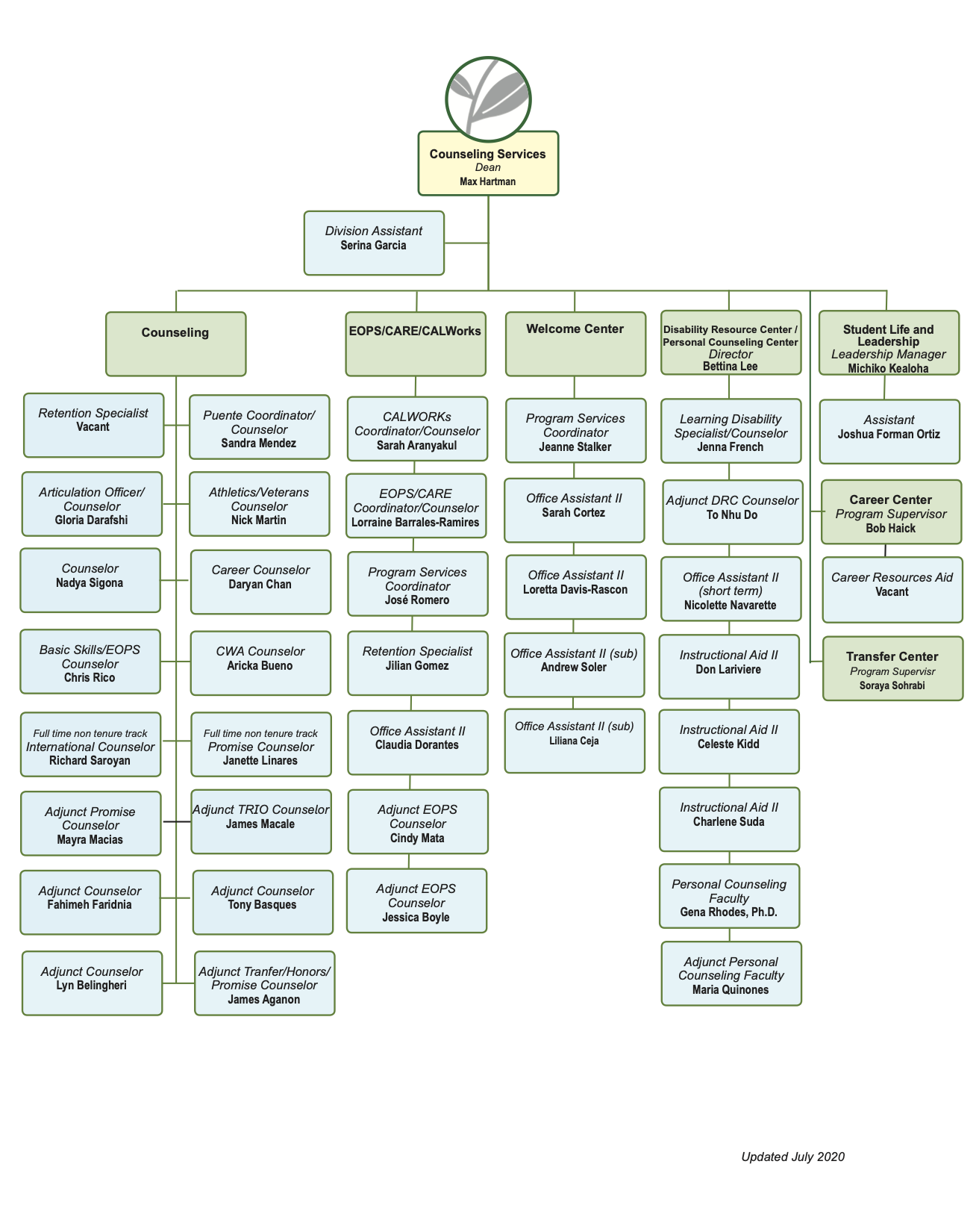 Counseling Division Org Chart