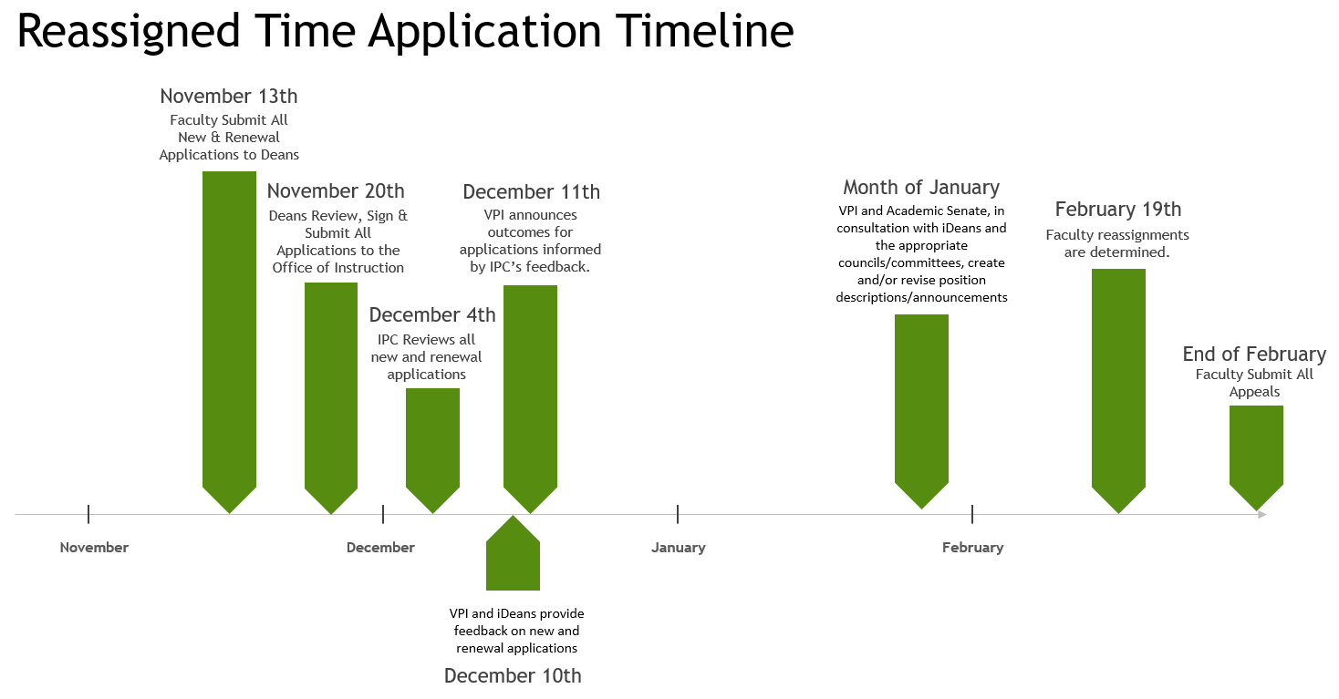 reassigned time application timeline