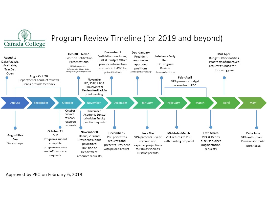 PR Timeline as of Feb 2019