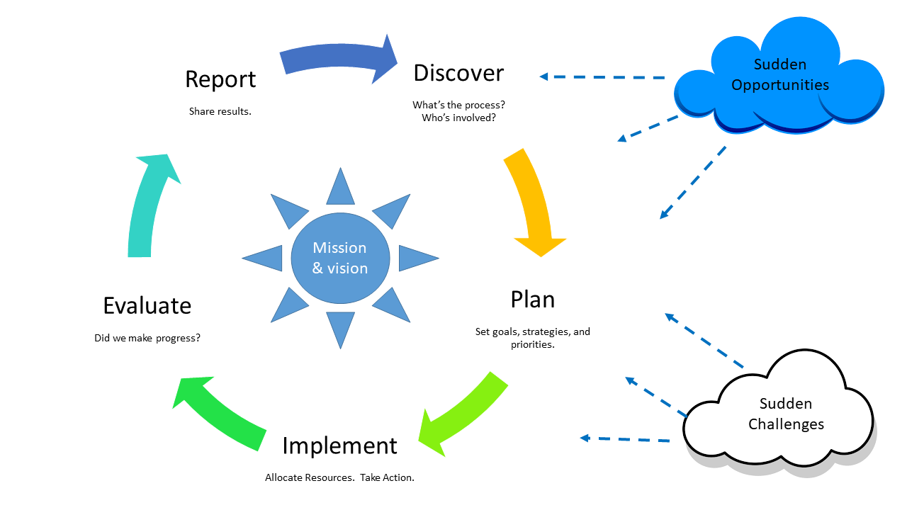 planning budgeting evaluation cycle diagram